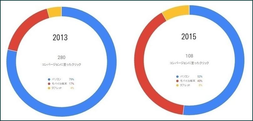 デバイス-2013-2015